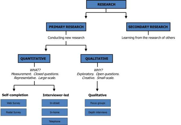 Map of research