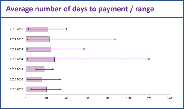 Patterns In Late Payment Of Invoices Ruthlessresearch - Invoice 30 day terms