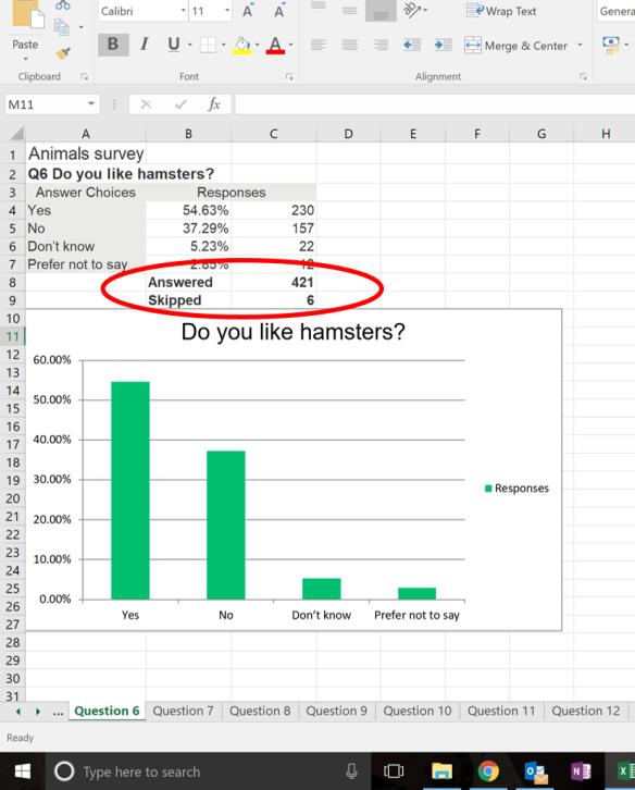 It S All About The Base Aka Don T Use Surveymonkey Graphs